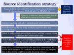 source identification strategy