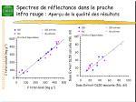 spectres de r flectance dans le proche infra rouge aper u de la qualit des r sultats