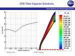 cfd titan capsule solutions1
