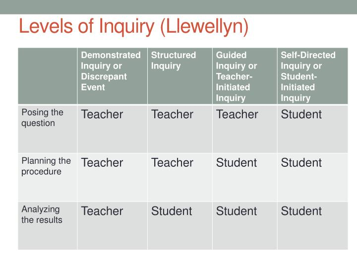 Levels of Inquiry (Llewellyn)