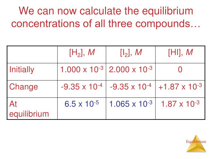 We can now calculate the equilibrium concentrations of all three compounds…