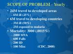 scope of problem yearly