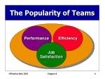 the popularity of teams