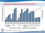 explosive motorization growth across asia