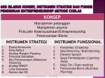 60 silabus konsep instrumen strategi dan fungsi pendidikan entrepreneurship metode coblas