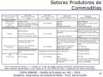 setores produtores de commodities3