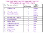 contractors whose contracts were terminated in last two years