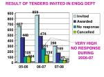 result of tenders invited in engg dept