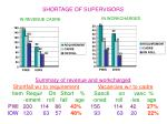shortage of supervisors