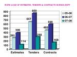 work load of estimates tenders contracts in engg dept
