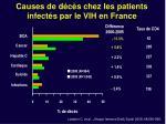 causes de d c s chez les patients infect s par le vih en france