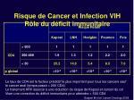 risque de cancer et infection vih r le du d ficit immunitaire