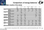 comparison of energy balances10