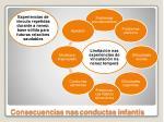 consecuencias nas conductas infant s