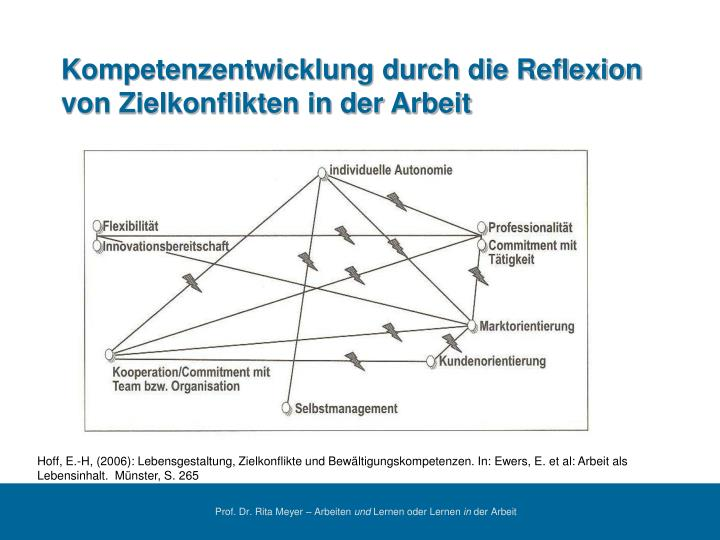 Kompetenzentwicklung durch die Reflexion von Zielkonflikten in der Arbeit