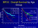 br10 overall survival by age group
