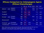 efficacy comparison for antiangiogenic agents without chemotherapy