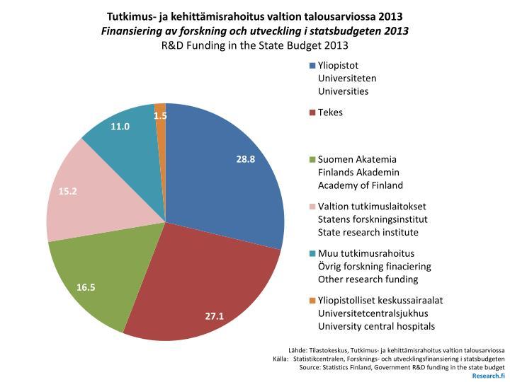 Tutkimus- ja kehittämisrahoitus valtion talousarviossa 2013