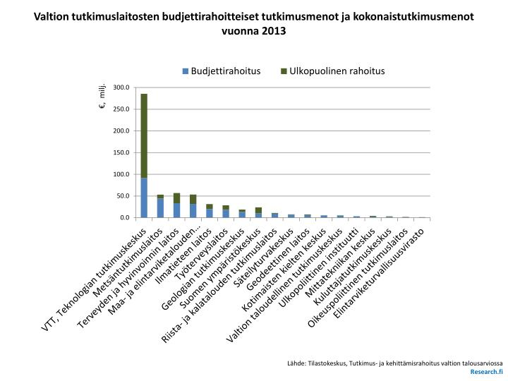 Valtion tutkimuslaitosten budjettirahoitteiset tutkimusmenot ja kokonaistutkimusmenot