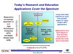 today s research and education applications cover the spectrum