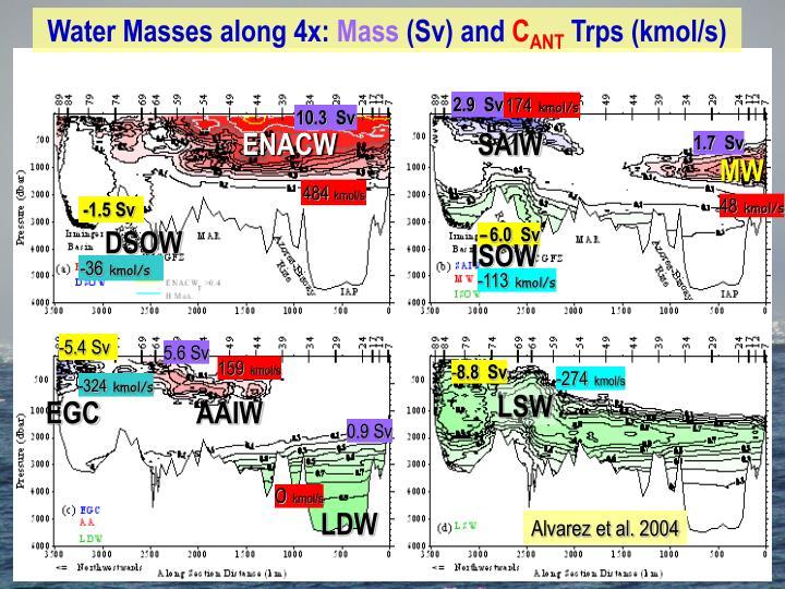 Water Masses along 4x: