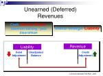 unearned deferred revenues