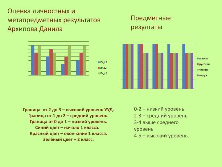 Оценка личностных и метапредметных результатов  Архипова Данила