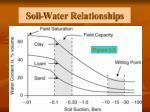 soil water relationships