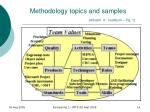 methodology topics and samples artsaml 4 cockburn fig 1