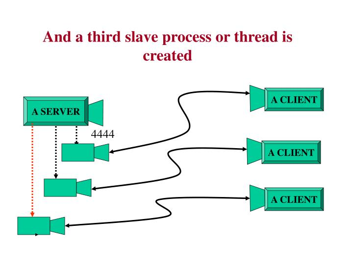 And a third slave process or thread is created