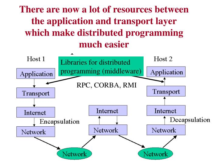 There are now a lot of resources between the application and transport layer which make distributed programming much easier