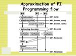 approximation of pi programming flow