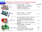 readout links of lhc experiments