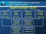 studentu skaits latvijas augstskol s 2004 2005 ak gad