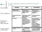 evoluzione degli approcci valutativi nell evoluzione dei sistemi di welfare