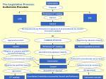 the legislative process co decision procedure