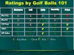 ratings by golf balls 101