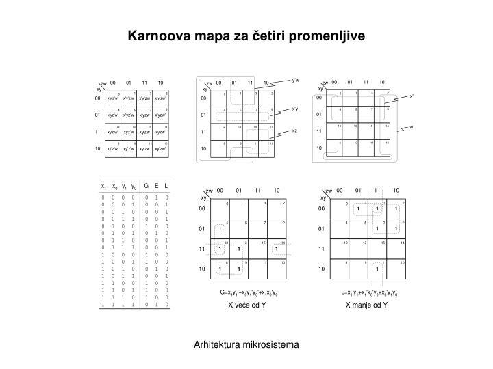 Karnoova mapa za četiri promenljive
