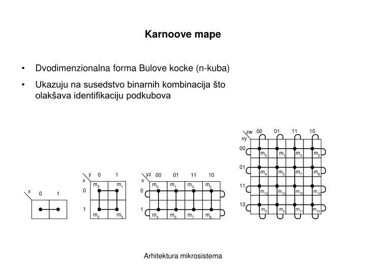 Karnoove mape