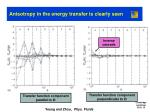 anisotropy in the energy transfer is clearly seen