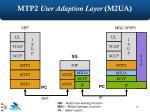 mtp2 user adaption layer m2ua1
