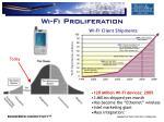 wi fi proliferation