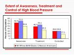 extent of awareness treatment and control of high blood pressure