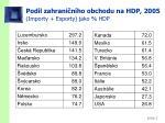 pod l zahrani n ho obchodu na hdp 2005 import y export y jako h dp