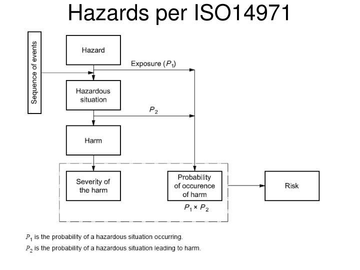 Hazards per ISO14971