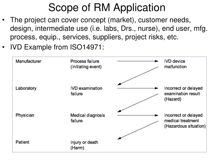 Scope of RM Application