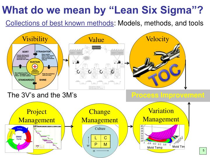 """What do we mean by """"Lean Six Sigma""""?"""