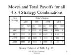 moves and total payoffs for all 4 x 4 strategy combinations