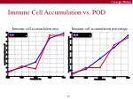 immune cell accumulation vs pod