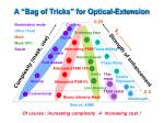 a bag of tricks for optical extension